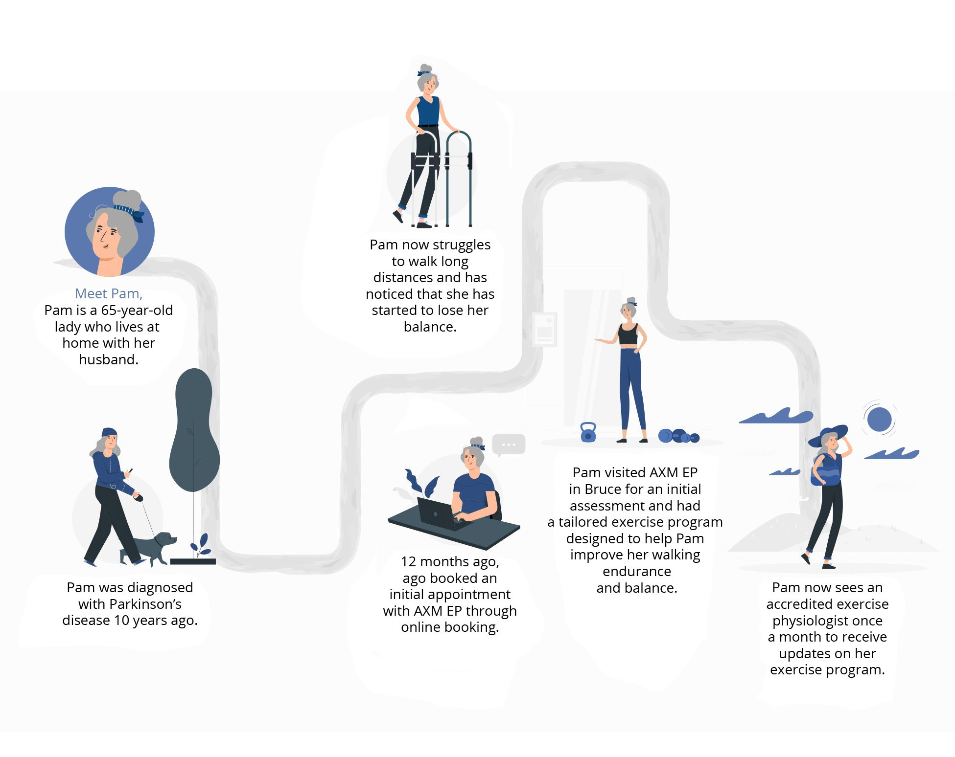 Mobile Exercise therapy user journey